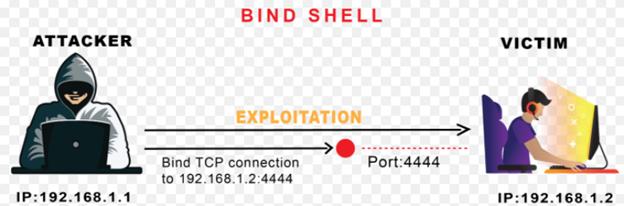 Bind Shell.