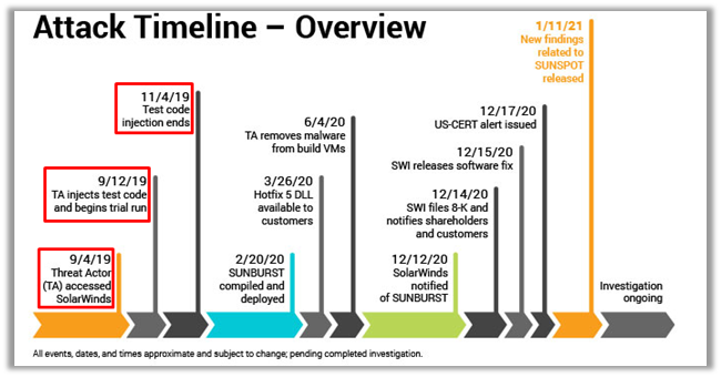Attack Timeline - Overview