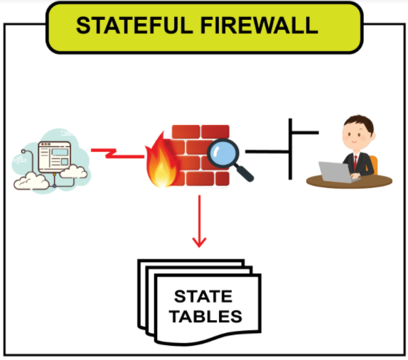 Image of Stateful Firewall