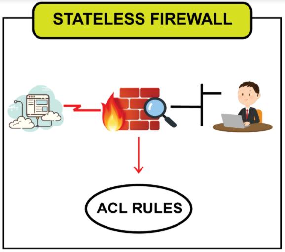Image of Stateless Firewall
